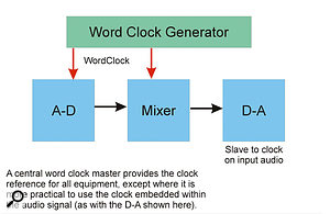 A dedicated master clock is a useful way to synchronise complicated digital setups, such as you might find in a large professional studio.