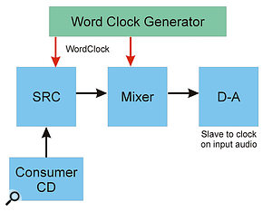 Equipment which cannot be synchronised directly must be passed through a sample-rate converter to produce a synchronised output with the clocks of other digital sources.