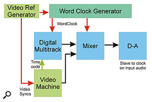 When working with video, the video syncs and digital word clock must be synchronised to each other. Since timecode counts video frames, it too will then be synchronous with the digital word clock.