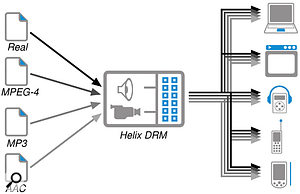 Real Networks' Helix DRM system is conceived as a format that can be used to package various forms of content including audio and video.