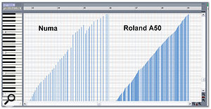 The control-data curve on the left shows the coarse resolution and discontinuities generated by Numa's wheel, compared to the same data generated by the mod wheel of a Roland A50, on the right.