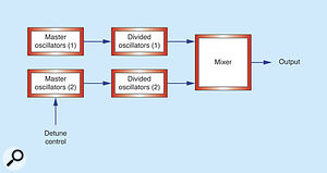 Figure 1: Creating a chorus effect by 'dividing down' master oscillators.