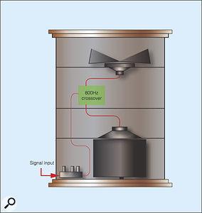 Figure 1: Don Leslie's twin-rotor speaker cabinet.