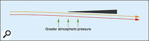 Figure 1: The pressure exerted when air passes under a sharp edge placed in the stream.