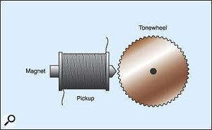 Figure 1: A single Hammond 'tonewheel' and pickup.
