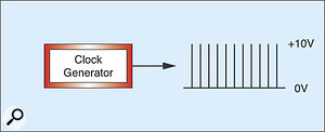 Figure 2: The output from a Clock Generator.