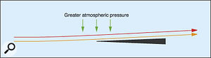 Figure 2: The pressure exerted when air passes over a sharp edge placed in the stream.