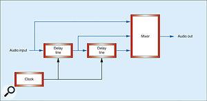 Figure 4: Adding the original signal to the delays.