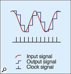 Figure 4: Explaining S&H.