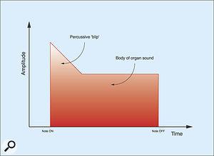 Figure 5: The percussive 'blip'.