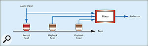 Figure 5: Figure 4 implemented as a tape-delay system.