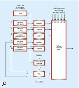Figure 6: Creating second-harmonic and third-harmonic percussion using modules.