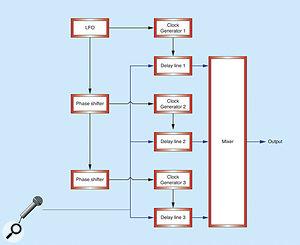 Figure 7: Using a single LFO to modulate three delay lines.
