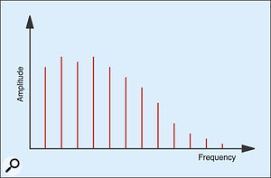 Figure 7: The spectrum of a low 'C'.