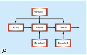 Figure 7: Viewing a simple synth as a set of sources, modifiers and controllers.