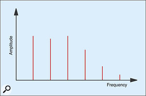 Figure 8: The spectrum of the octave 'C'.