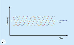 Figure 8: The frequency modulations of the three signal paths in Figure 7.