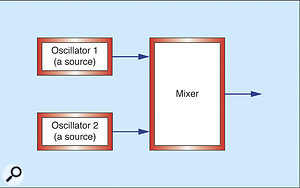 Figure 8: Two oscillators operating as sources.