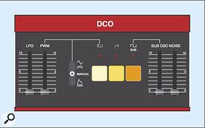 Figure 9: The Juno 6 Digitally Controlled Oscillator.