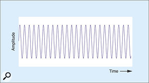 Figure 9: Presenting an audio sine wave to the delay line's input.