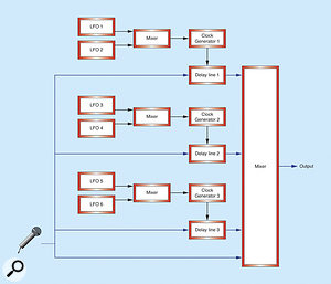 Figure 10: A four-path chorus unit.