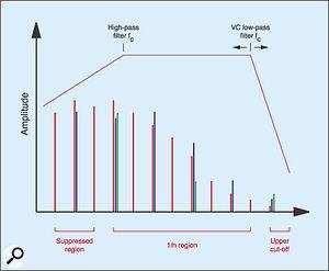Figure 10: Creating the flute's harmonic spectrum.