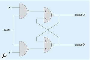 Figure 11: The Gated RS flip-flop.