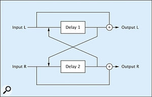 Figure 11: A 'ping-pong' delay.
