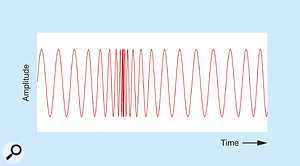 Figure 12: Modulating the speed of the modulator.