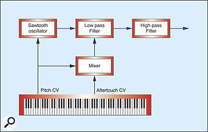 Figure 12: Imitating changes in blowing pressure.