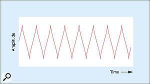 Figure 13: Modulating the output clock to shape a sine wave into a triangle wave.