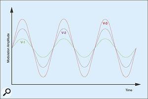 Figure 14: Three levels of simple vibrato.