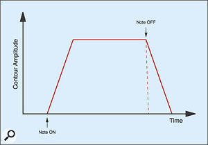 Figure 15: Extending the Release time..