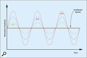 Figure 15: Three levels of chorus.