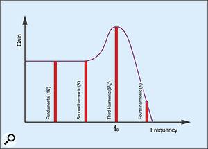 Figure 18: Amplifying the third harmonic using filter resonance.
