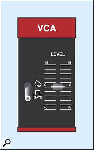 Figure 24: The Juno 6 VCA settings.