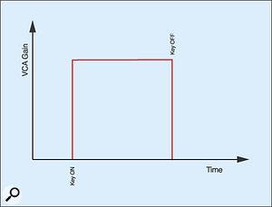 Figure 25: The resulting VCA contour.