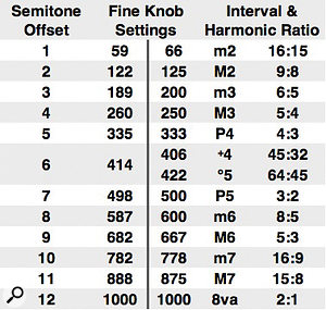 3: Operator's Coarse knob is calibrated in harmonic ratios, like the additive bar-graph in the central display, whereas the Fine knob always spans an octave and displays the decimal part of the corresponding pitch ratio. This table shows the Fine knob settings for equal-tempered semitone intervals on the left and for the closest harmonic ratios on the right. There are several commonly used ratios for some of the harmonic intervals but, in any case, complementary intervals should span an octave (their ratios should multiply to 2).