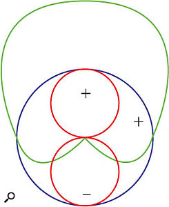 This diagram shows the three basic polar patterns found in microphones. All other patterns are variations on these themes. The blue circle is an omni pattern, the red circles show a figure of eight pattern, and the green line shows the cardioid.