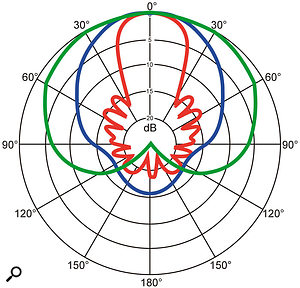 Polar patterns aren't always as simple as they first appear: the 'squashed spider' polar response pattern of the supercardioid Sennheiser MKH416 'shotgun mic' for high frequencies (above 8kHz) is shown in red. The mid-frequency (1-8kHz) polar pattern of the same mic is shown in blue, as compared to the typical cardioid response, shown in green.