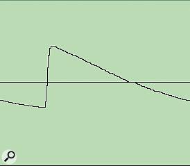 Minimoog sawtooth (cutoff frequency reduced).