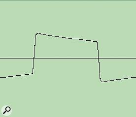 Minimoog square (cutoff frequency reduced).