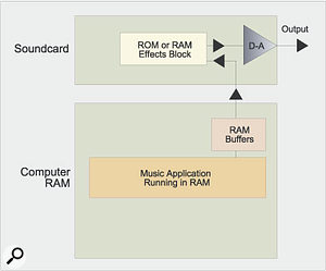 1. Audio playback with soundcard featuring DSP effects: When audio tracks are being played back, RAM buffers are required between the computer and soundcard to avoid glitching, but passing the audio signal through dedicated DSP effects on the card won't add any extra latency, whether they are fixed in ROM or downloaded from your computer into RAM on the soundcard.
