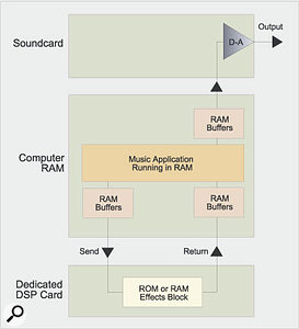 2. Audio playback with dedicated DSP card plus normal soundcard: If you add a dedicated DSP card to provide effects, it will need buffering in exactly the same way as the soundcard, so playback latency will triple. Fortunately, the majority of music applications compensate for this extra path delay automatically, so that all your tracks remain in sync.