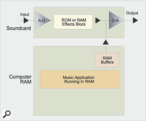 3. Zero latency input monitoring with DSP-equipped soundcard only: The simplest path for input monitoring is the so-called 'zero' latency option provided by the soundcard, which connects the A-D to the D-A converter. This results in about 2ms overall latency (one millisecond for the A-D and another for the D-A conversion). The input signal may also pass through the soundcard's effects block with no added latency, as shown here.
