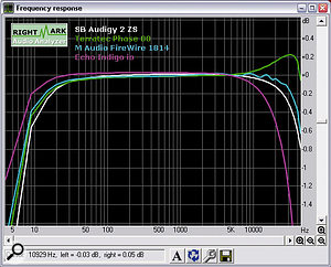 All four interfaces shown here have a good frequency response that could be described as '10Hz-20kHz +/-0.5dB'. However, as you can see after zooming in to exaggerate the differences, their filter responses at the top end are all quite different, and they will sound subtly different too.