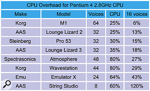 Here's a chart showing how some of the soft synths in my collection compare when running on my Pentium 4 2.8GHz processor, arranged in ascending order of CPU 'appetite'. In each case I either ramped up the polyphony to its maximum value, using a specially prepared sequence, or took it to a point where the CPU load was fairly high. In the fourth column I've calculated the relative amounts of CPU power that each would need to play 16 simultaneous notes. It's quite revealing, so choose your instruments carefully!
