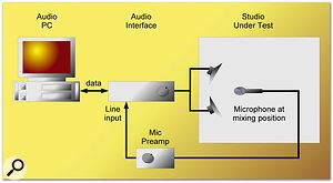 Optimising Your Studio Acoustics With PC Utilities
