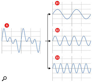 The complex waveform (Graph A) is made up of the simple component sine waves shown on graphs B1, B2, and B3.