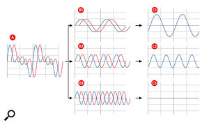 Sine waves phase-cancel when delayed and undelayed versions of the same waveform in Graph A are mixed together. The red traces show the delayed versions of each waveform in graphs A, B1, B2 and B3. Graphs C1, C2 and C3 show the result of combining the different sine-wave components: the waves in Graph B1 only slightly phase-cancel, producing a combined sine wave of nearly twice the level of each of the individual sine waves; the waves in Graph B2 phase-cancel more heavily, producing a combined sine wave of only the same level as each of the individual sine waves; and the waves in Graph B3 are 180 degrees out of phase with each other, so completely phase-cancel.